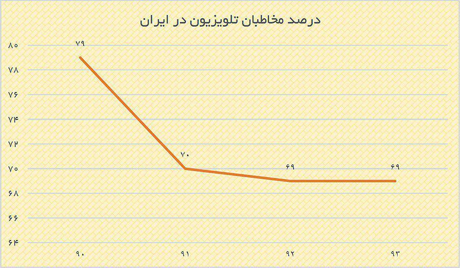 آمار مخاطبین تلویزیون ایران